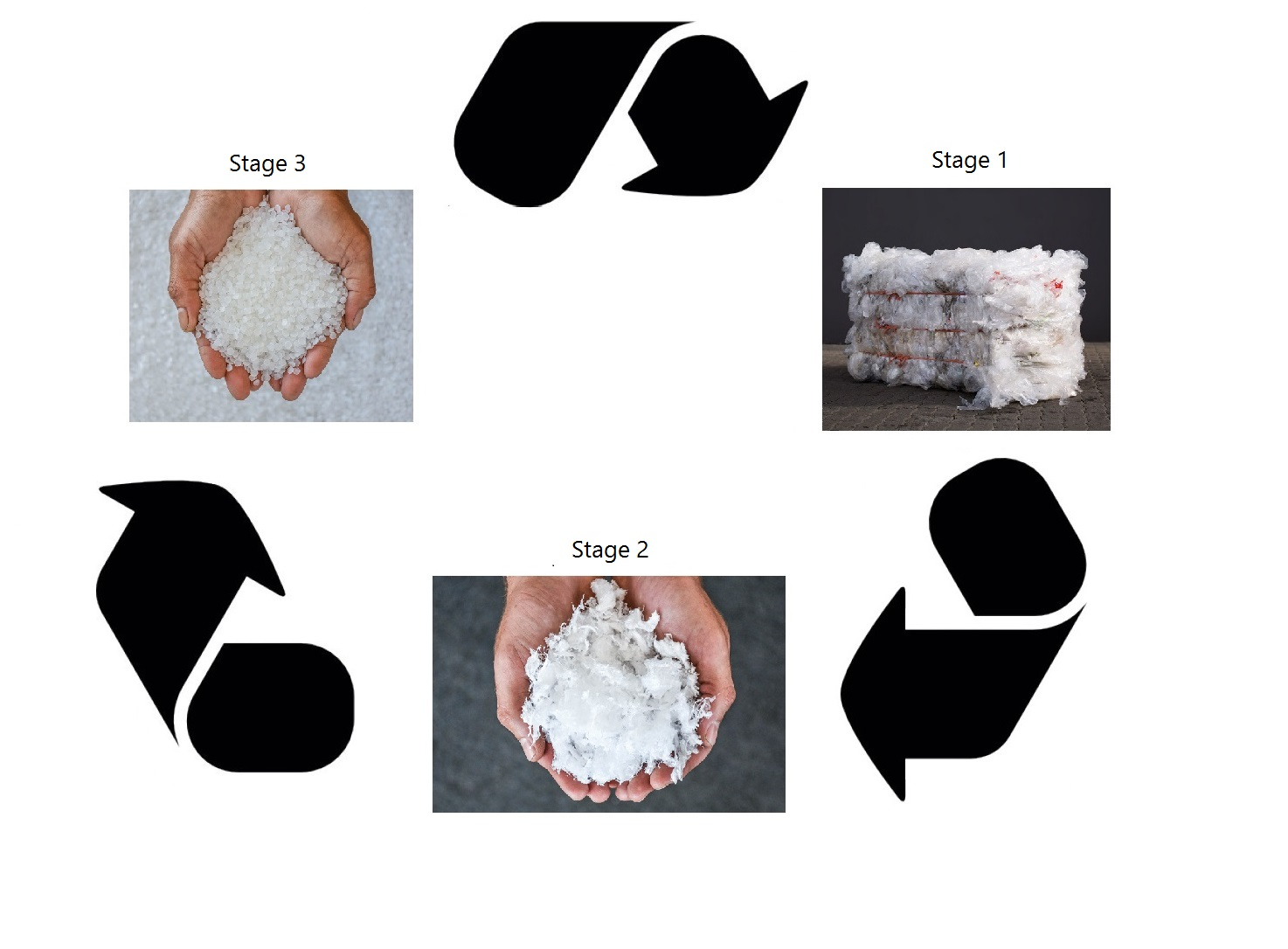 Recycled LDPE Recycling process of LDPE clear colours, Recycled LDPE Cape Town, LDPE recycling process, recycling of ldpe